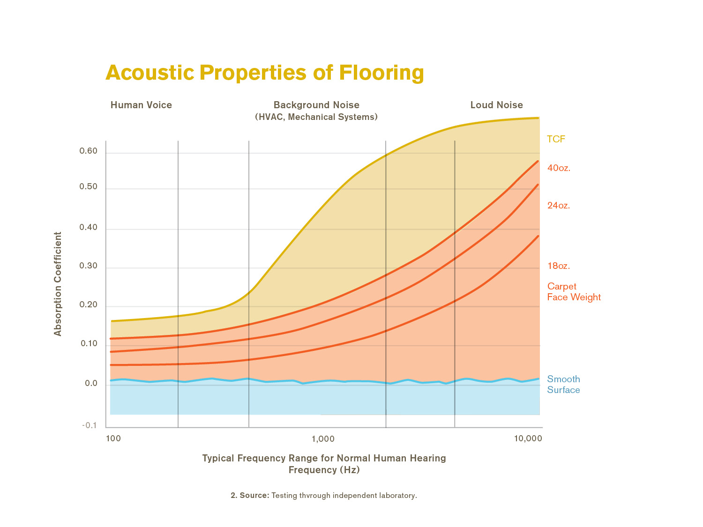 Acoustic_Graphs_Charts_2_KLI_REV
