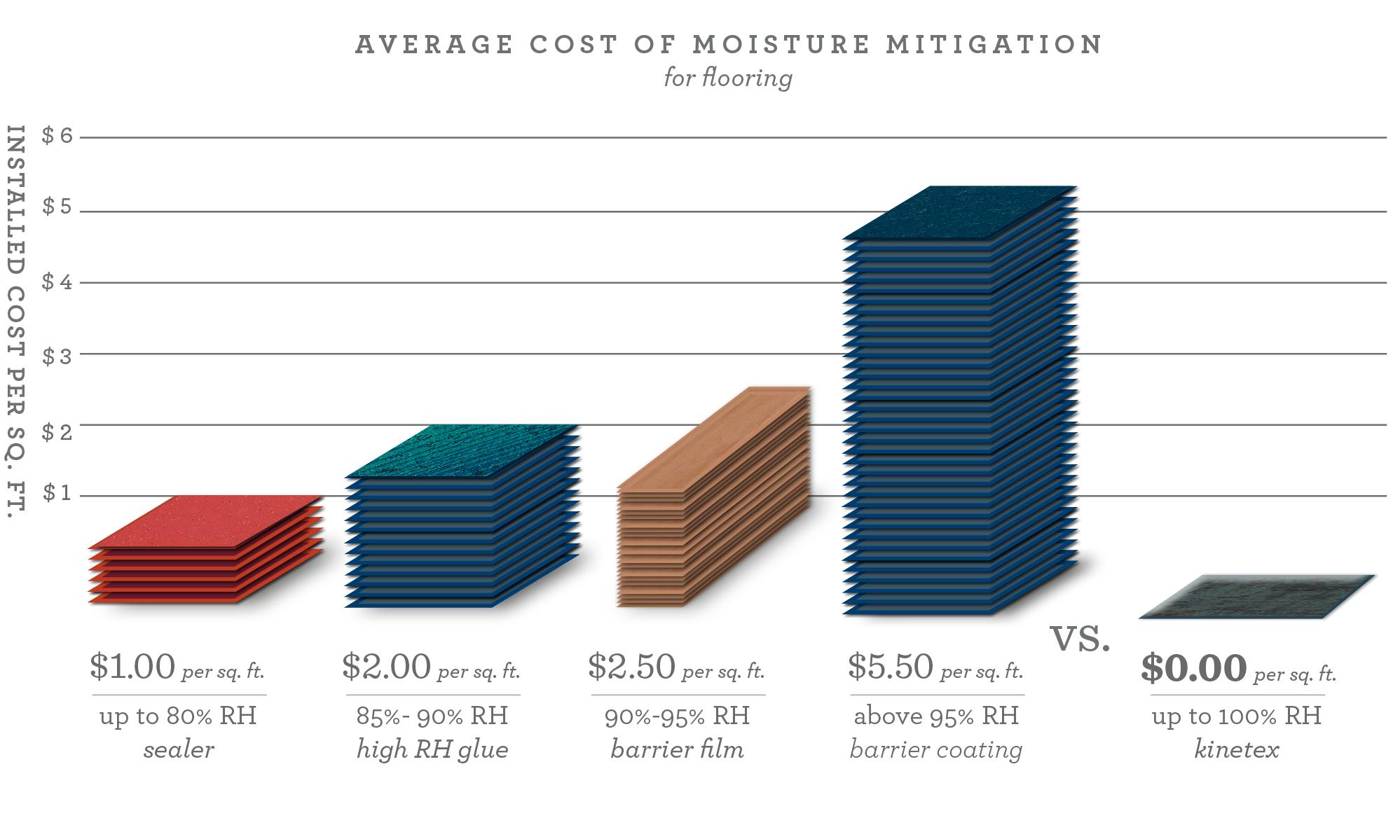 Moisture Tolerance Avoid Moisture Mitigation Moisture In Concrete