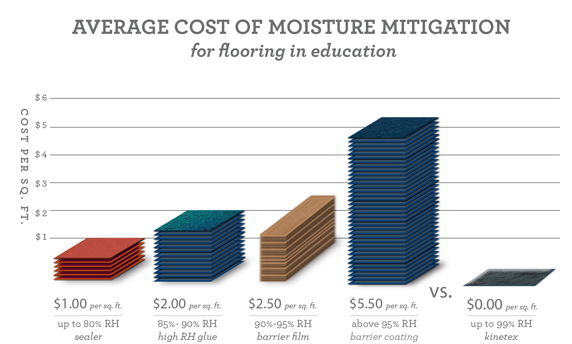 chart showing average cost of moisture mitigation